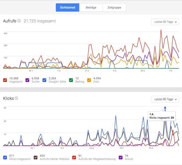 My Business Profiloptimierung der Berater aus Dresden. Erfolgreich mit Google My Business & Google Plus. Google My Business Statistik