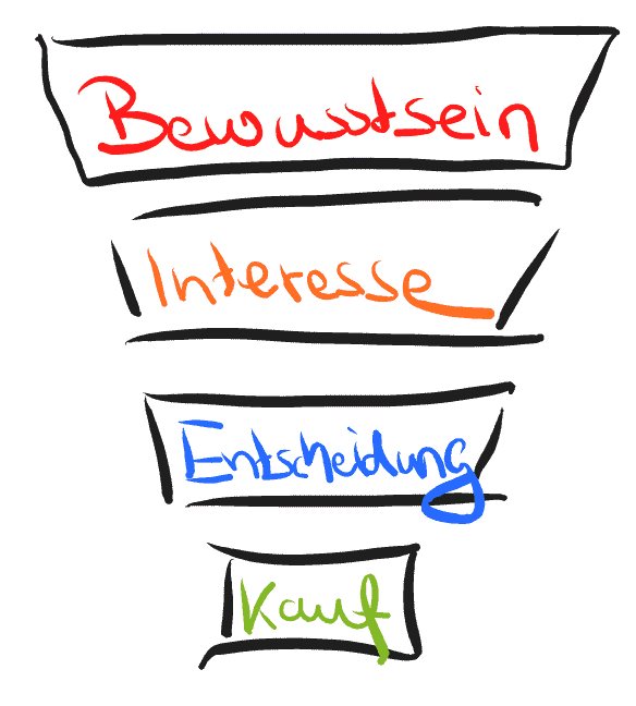 Online marketing aus Dresden - der Sales Funnel