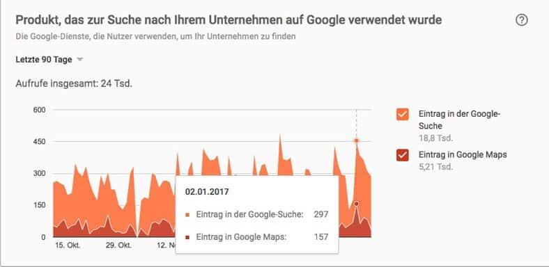 24.000 Aufrufe in 90 Tagen. Nur mit Google Mein Geschäft. Ohne Website-Optimierung.